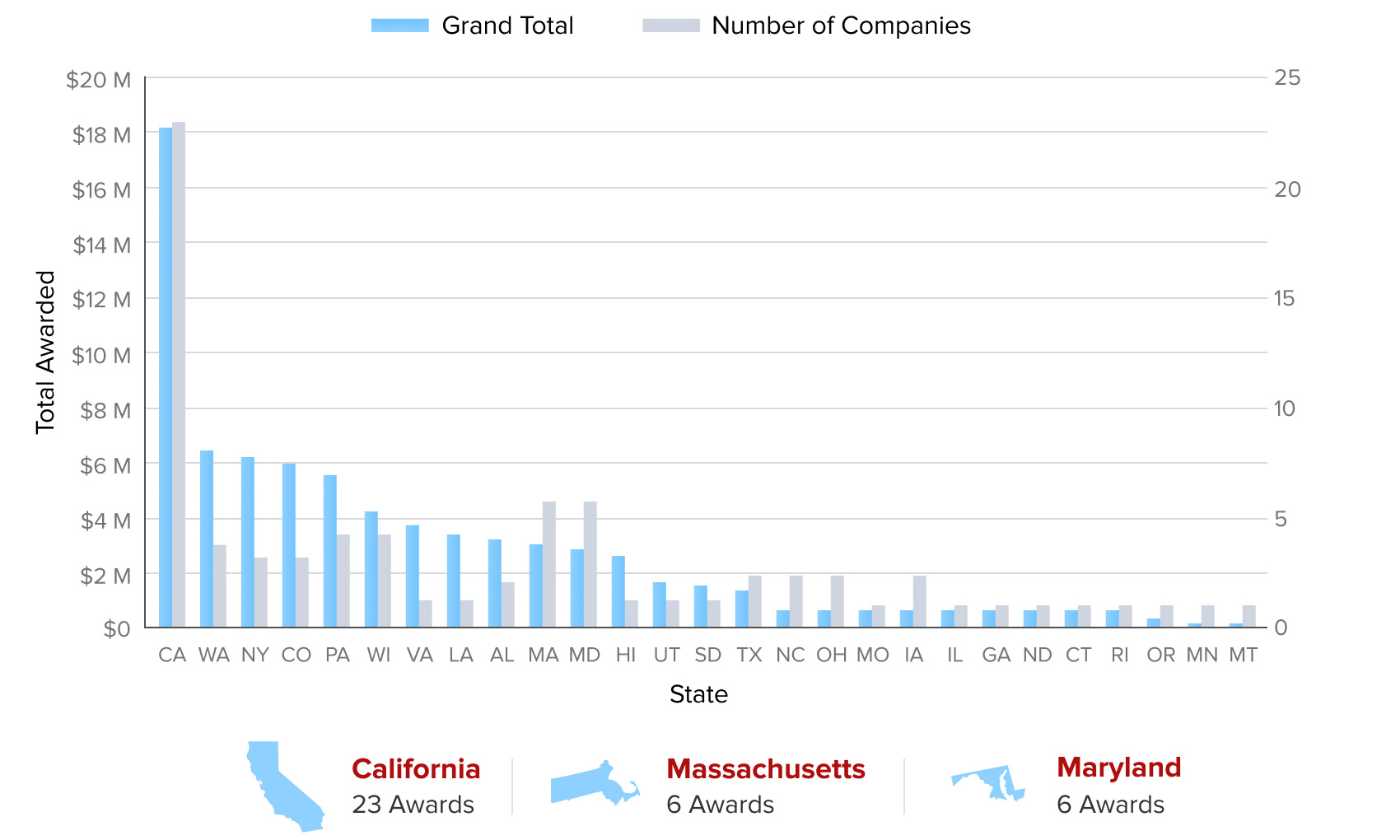 Number of Companies and $ Awarded, by State