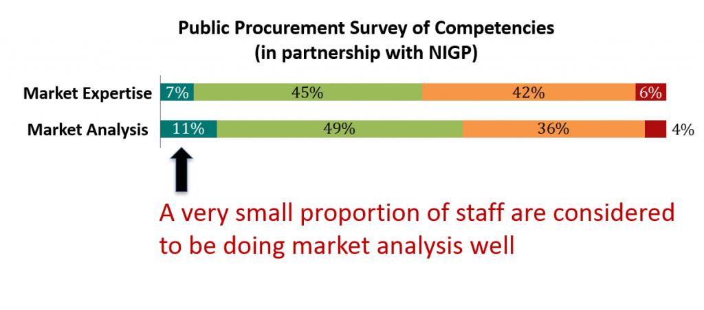 public procurement competencies