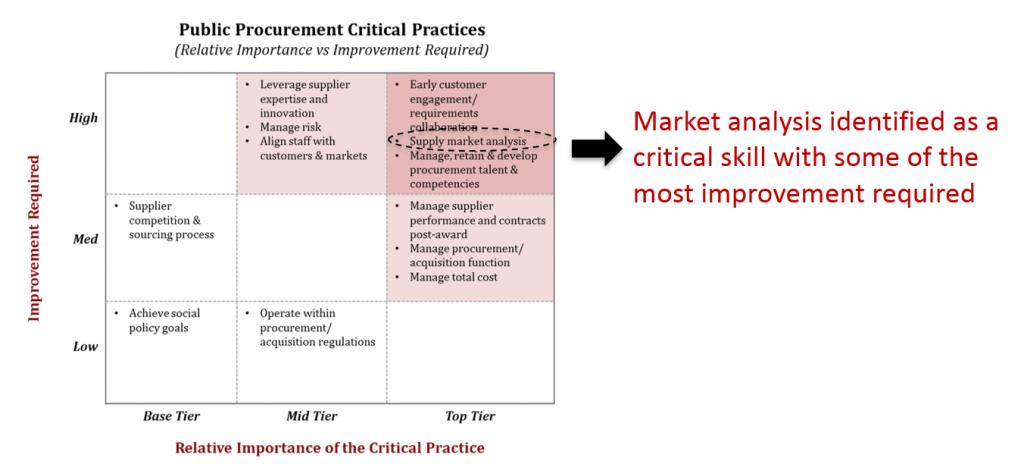 market analysis critical skill