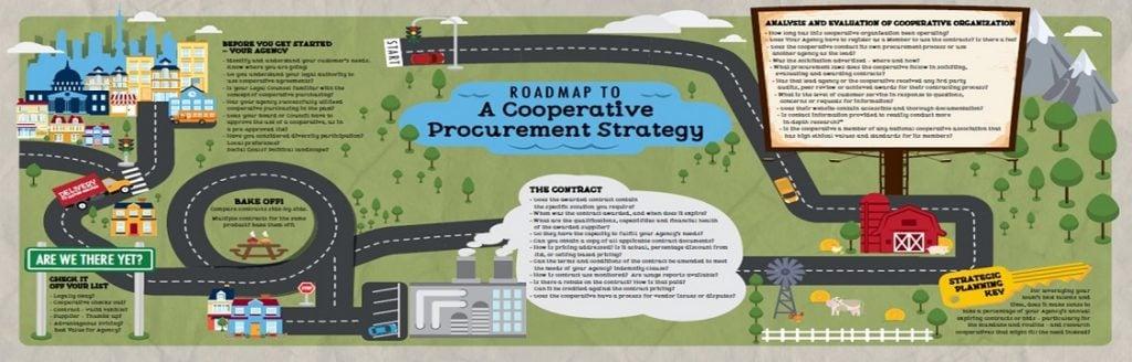 Roadmap to cooperative-procurement