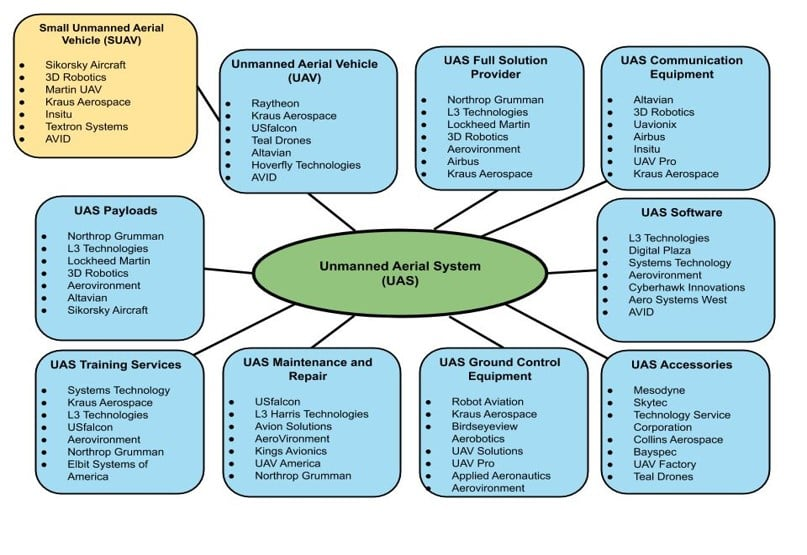 unmanned aerial systems supplier landscape
