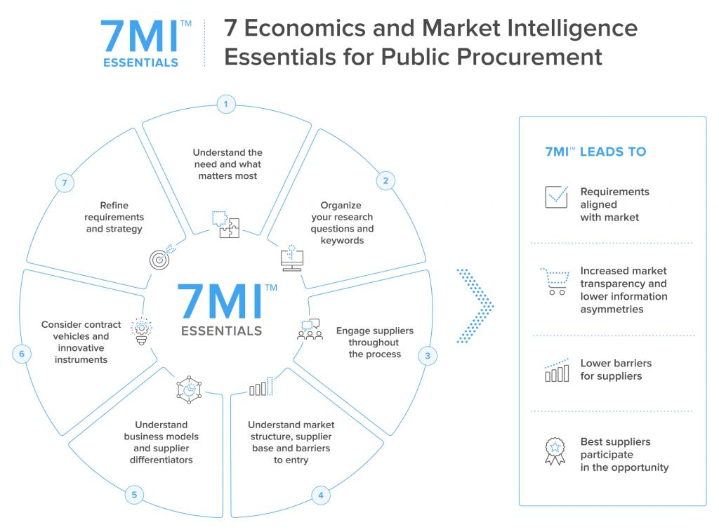 7 Economics and Market Intelligence Essentials for Public Procurement