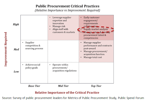Market intelligence is one of the most critical activities in public procurement.