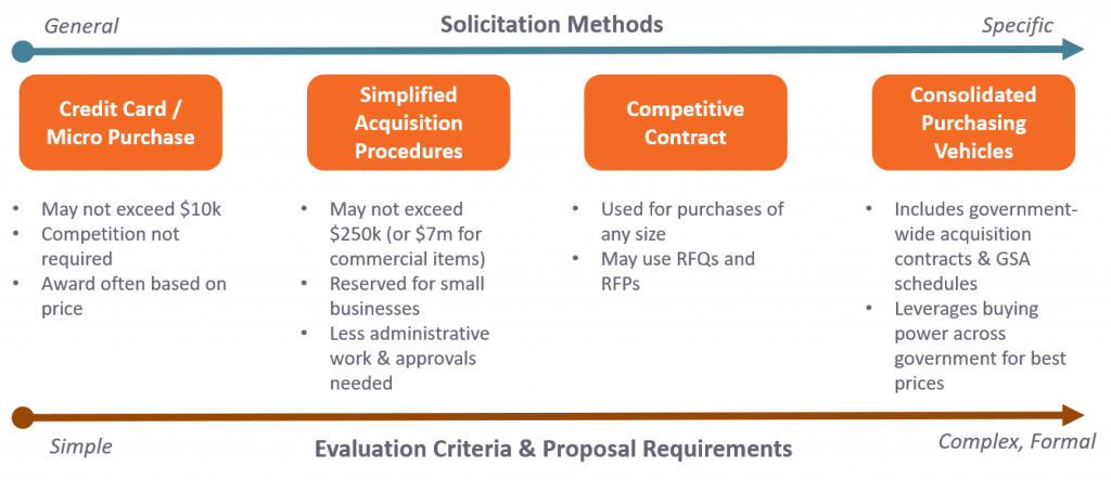 A chart outlining the types of solicitation methods you'll encounter as you learn how to bid on government contracts