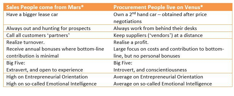 Perceived Differences between Sales versus Procurement People