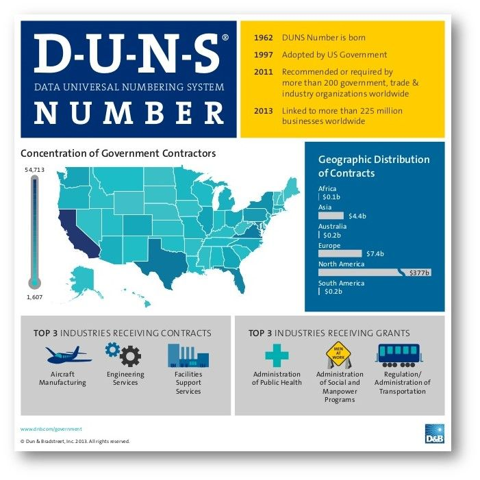 Learn more about what is a DUNS number and how it can help for market research