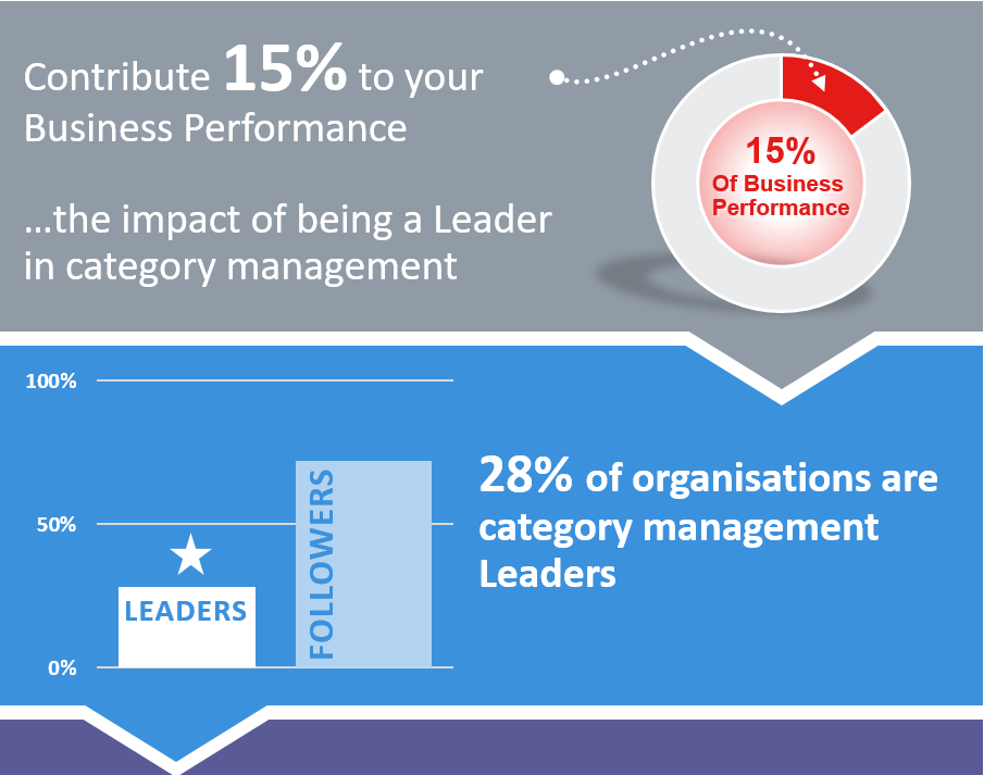 Infographic – What's So Great About Being a Category Management Leader?