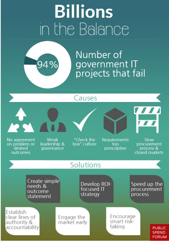 Infographic: The Main Problems in Government IT Procurement and Their Solutions