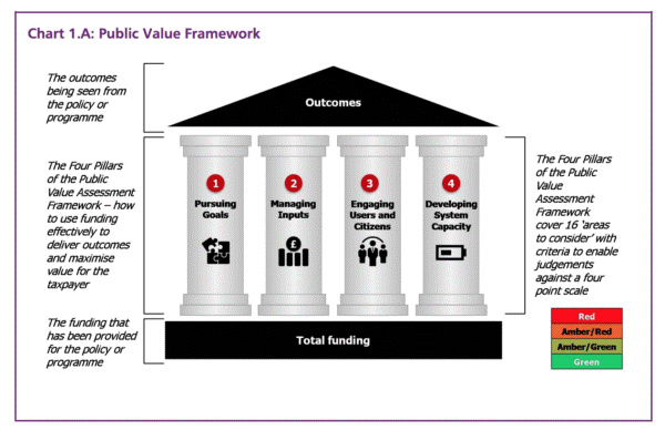 Unlocking Public Value – Will New Report Change Anything?